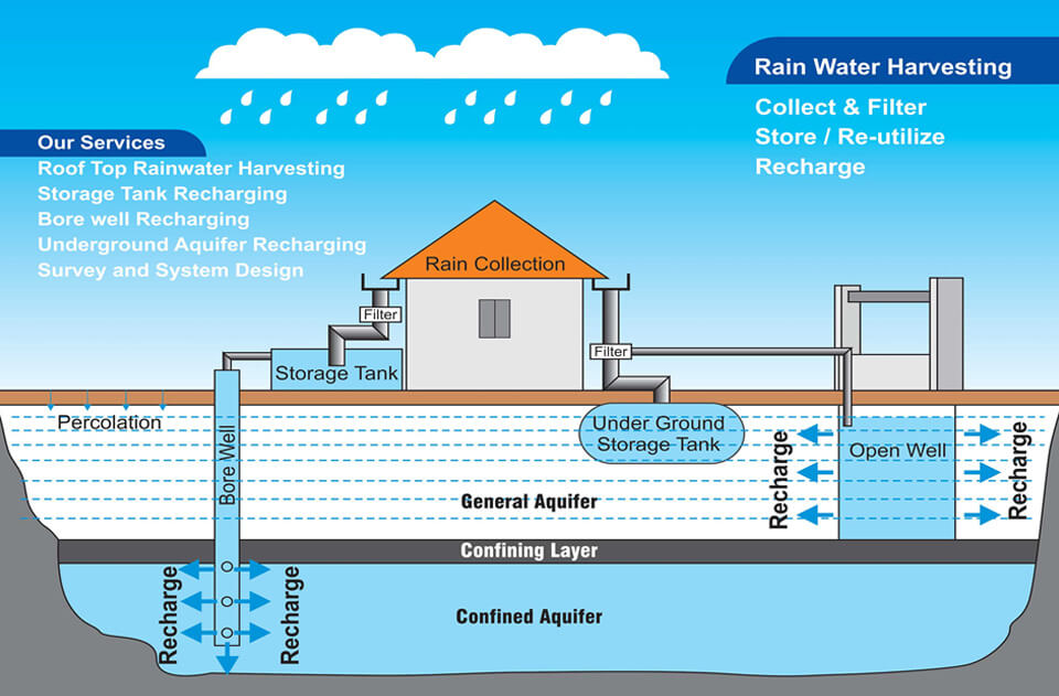 rain water harvesting concepts